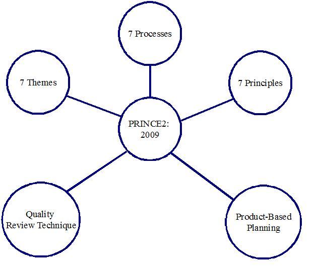 PRINCE2 Schema